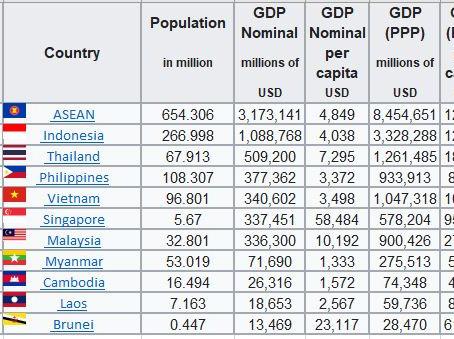Top 5 des raisons d'investir au Vietnam