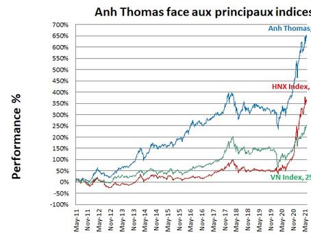 Bourse Vietnam - Performance du mois de Juin 2021
