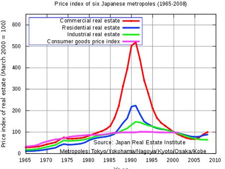 Real estate investment versus stock performance in Vietnam