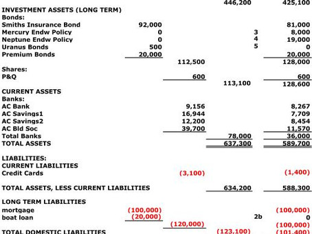 Historical-cost based Balance Sheet figures