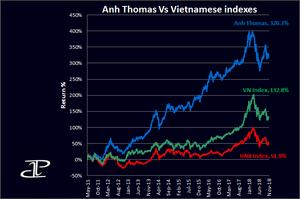 How to buy Vietnamese stocks