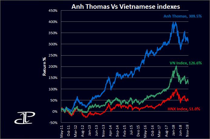 Vietnamese stock markets performance chart