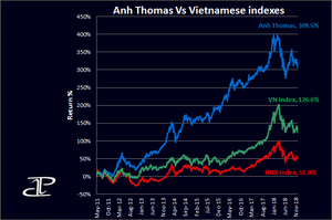 Vietnamese stock markets performance chart