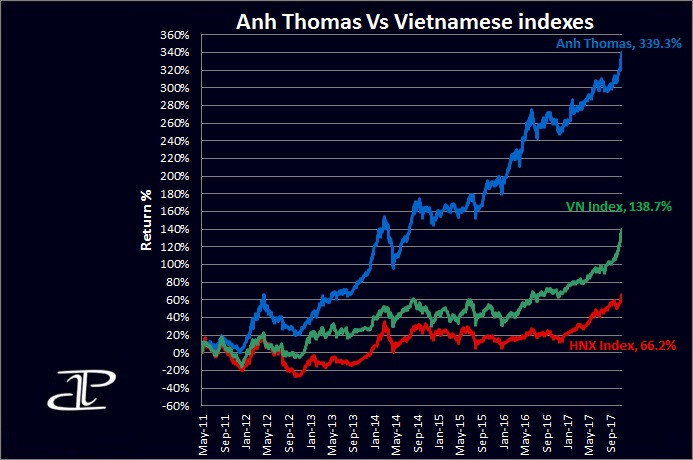 Vietnamese stock markets performance November 2017