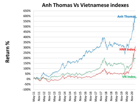 Vietnamese stocks performance March 2021