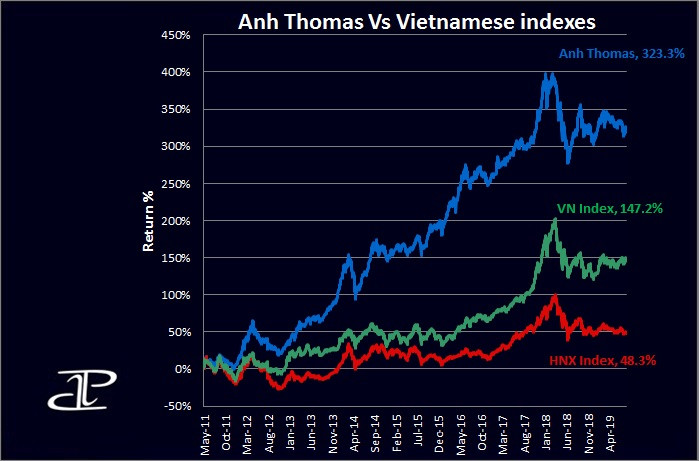 Vietnam stock markets performance