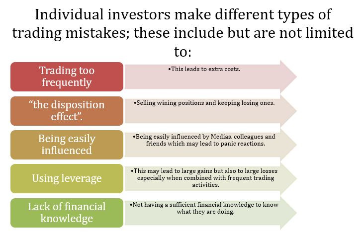 Individual investors make different types of trading mistakes