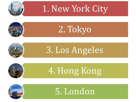 Top 5 World cities for with highest number of High Net Worth individuals