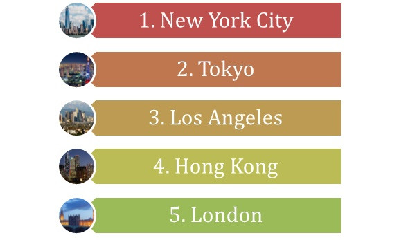 Top 5 World cities for with highest number of High Net Worth individuals - www.anhthomas.com