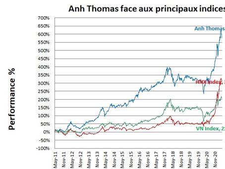 Bourse Vietnam - Performance du mois d'Avril 2021