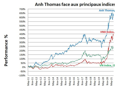 Bourse Vietnam - Performance du mois d'août 2021