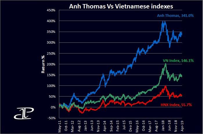 Vietnamese stocks performance