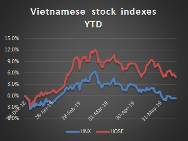 Investing in Vietnam stocks. Summary for the first half of June 2019