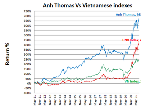 Vietnamese stocks performance September 2021