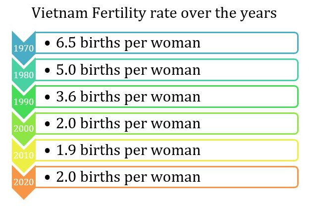 Vietnam Fertility rate over the years - www.anhthomas.com