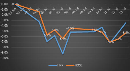 A quick look at the main Vietnamese indexes performance since the beginning of July