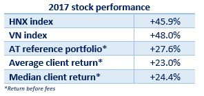 Vietnamese stocks performance