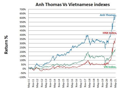 Vietnamese stocks performance May 2021