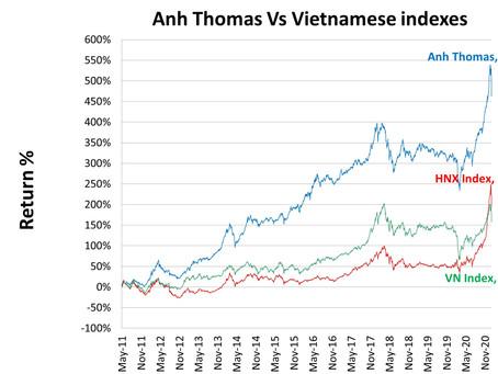 Vietnamese stocks performance January 2021