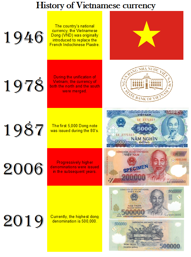 History of Vietnamese currency - www.anhthomas.com