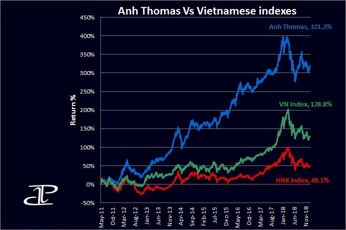 Vietnamese stock performance January 2019