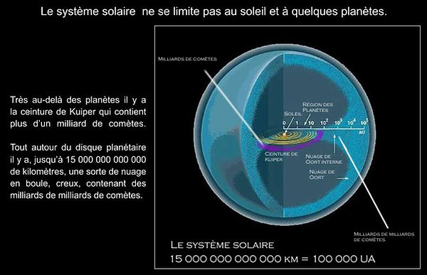 Tout le système solaire.
