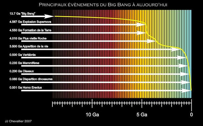 Tableau des évènements depuis le Big bang.