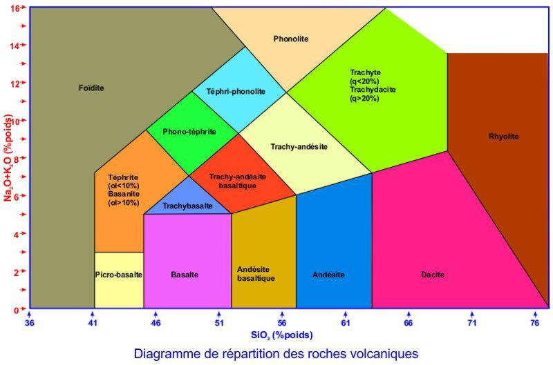 Diagramme de répartition Na/SiOdes roches volcaniques