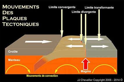 Mouvements schématique des plaques tectoniques