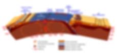 Schema des mouvements des plaques tectoniques.