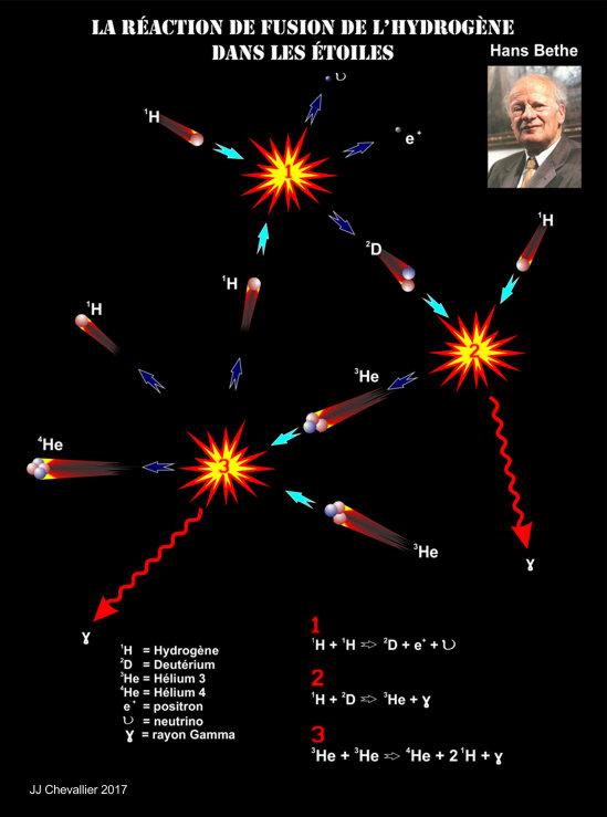 La réaction de fusion de l'hydrogène