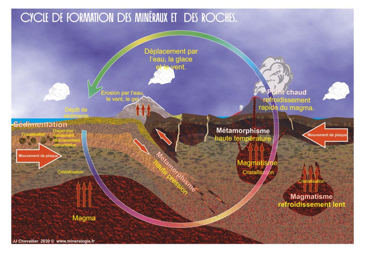 Cycle des minéraux et des roches.