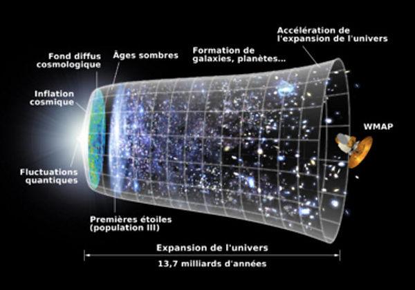 En 2005 le satellite d'observation WMAP a permis d'observer le fond diffus cosmologique.