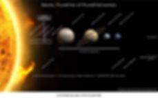 Système solaire partie planétaire