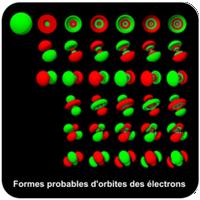 Formes probables d'orbites d'électrons