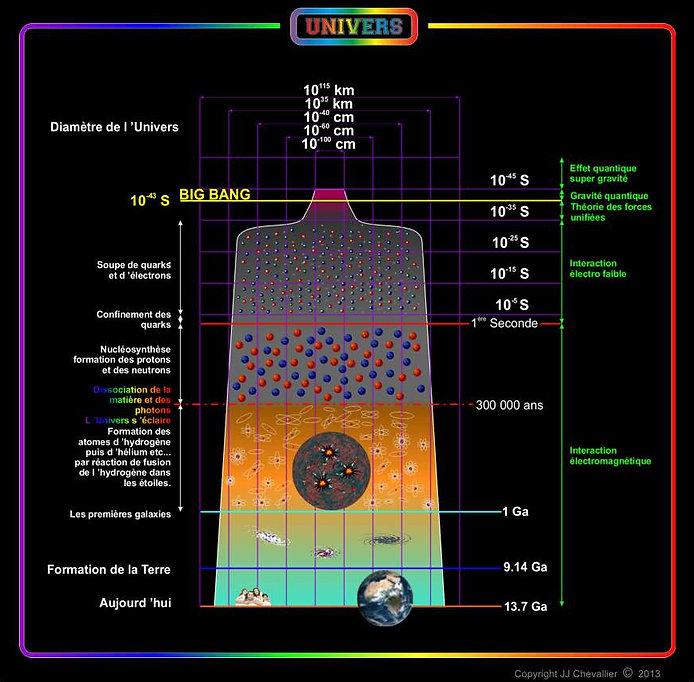 Evolution chimique et physique de l'Univers du Bigbang à nos jours.