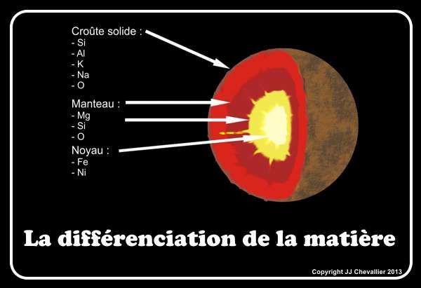 Schéma de la différenciation de la matière.