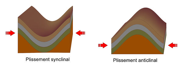 Plissements géologiques