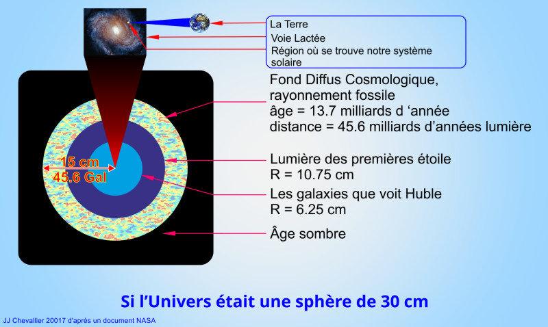 Taille de l'Univers, s'il était une sphère de 30 cm.