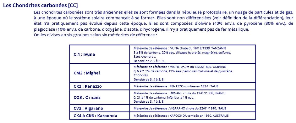 Tableau des chondrites carbonées