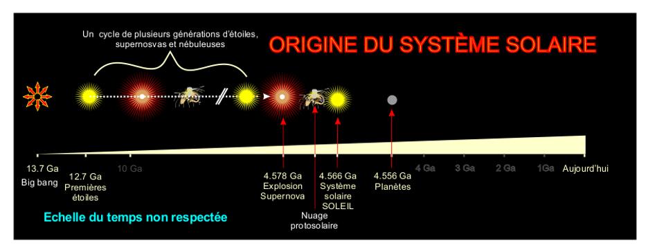 Schéma chronologique de l'origine du système solaire