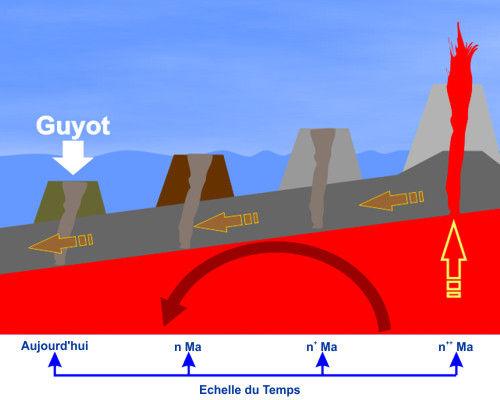 Schéma de la formation des guyots.