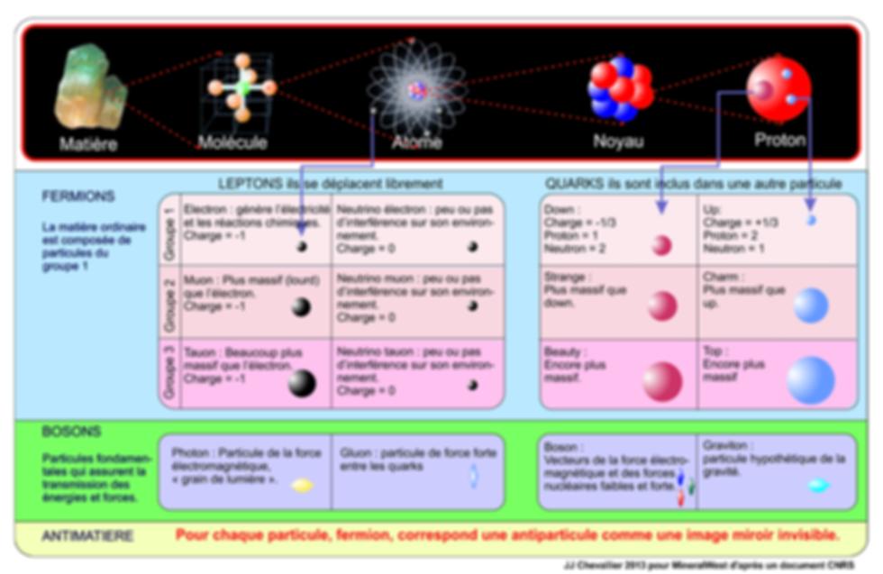 La composition chimique de la matière