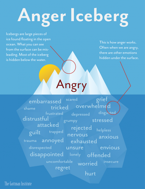 Anger Iceberg - Psychology