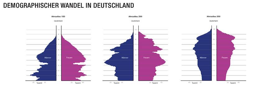 Altersvorsorge Dresden,Private Rentenversicherung Dresden
