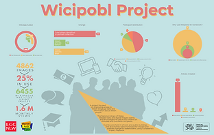 800px-Wicipobl_infographic.png