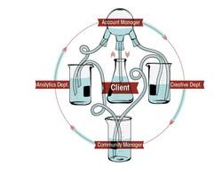 The Client Service Process
