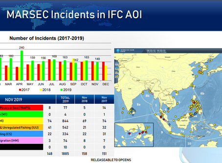 IFC - Information Fusion Centre - MARSEC Monthly Report - November 2019