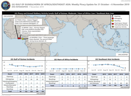 Office of Naval Intelligence ONI Weekly Piracy Report - Horn of Africa/ Gulf of Guinea/ SE Asia #mar