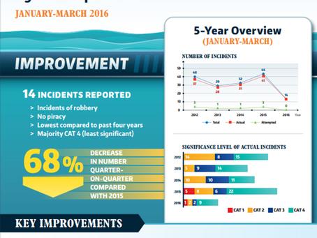 ReCAAP ISC's 1st Quarterly Piracy Report 2016